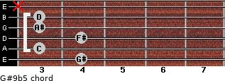 G#9b5 for guitar on frets 4, 3, 4, 3, 3, x