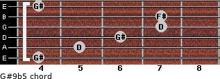 G#9b5 for guitar on frets 4, 5, 6, 7, 7, 4