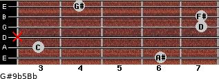 G#9b5/Bb for guitar on frets 6, 3, x, 7, 7, 4