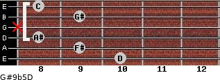 G#9b5/D for guitar on frets 10, 9, 8, x, 9, 8