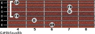G#9b5sus/Bb for guitar on frets 6, 5, 4, 7, 7, 4