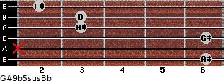 G#9b5sus/Bb for guitar on frets 6, x, 6, 3, 3, 2