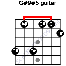 G#9#5 for guitar on frets 4, 1, 4, 1, 1, 2