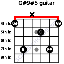 G#9#5 for guitar on frets 4, 7, x, 5, 7, 4