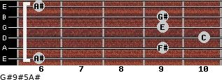 G#9#5/A# for guitar on frets 6, 9, 10, 9, 9, 6