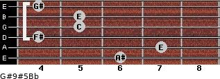 G#9#5/Bb for guitar on frets 6, 7, 4, 5, 5, 4