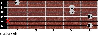 G#9#5/Bb for guitar on frets 6, x, 6, 5, 5, 2