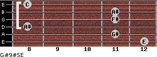 G#9#5/E for guitar on frets 12, 11, 8, 11, 11, 8