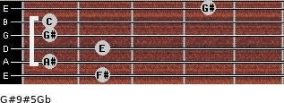 G#9#5/Gb for guitar on frets 2, 1, 2, 1, 1, 4