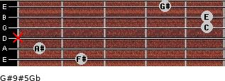 G#9#5/Gb for guitar on frets 2, 1, x, 5, 5, 4