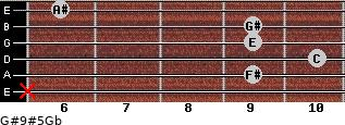G#9#5/Gb for guitar on frets x, 9, 10, 9, 9, 6