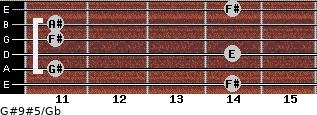 G#9#5/Gb for guitar on frets 14, 11, 14, 11, 11, 14