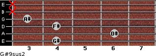 G#9sus2 for guitar on frets 4, 6, 4, 3, x, x