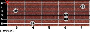 G#9sus2 for guitar on frets 4, 6, 6, 3, 7, x