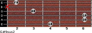G#9sus2 for guitar on frets 4, 6, 6, 3, x, 2