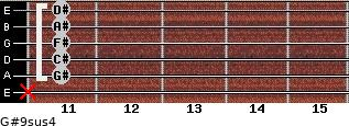 G#9sus4 for guitar on frets x, 11, 11, 11, 11, 11