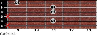 G#9sus4 for guitar on frets x, 11, x, 11, 11, 9