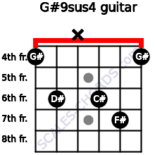 G#9sus4 for guitar on frets 4, 6, x, 6, 7, 4