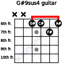 G#9sus4 for guitar on frets x, x, 6, 6, 7, 6