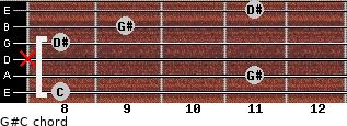 G#/C for guitar on frets 8, 11, x, 8, 9, 11
