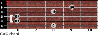 G#/C for guitar on frets 8, 6, 6, 8, 9, x