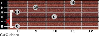 G#/C for guitar on frets 8, x, 10, 8, 9, 11