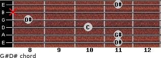 G#/D# for guitar on frets 11, 11, 10, 8, x, 11