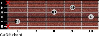 G#/D# for guitar on frets x, 6, 10, 8, 9, x