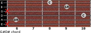 G#/D# for guitar on frets x, 6, 10, x, 9, 8