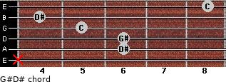 G#/D# for guitar on frets x, 6, 6, 5, 4, 8