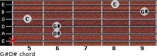 G#/D# for guitar on frets x, 6, 6, 5, 9, 8