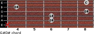 G#/D# for guitar on frets x, 6, 6, 8, 4, 8
