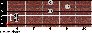 G#/D# for guitar on frets x, 6, 6, 8, 9, 8