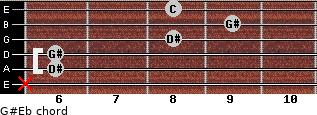 G#/Eb for guitar on frets x, 6, 6, 8, 9, 8