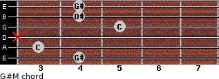 G#M for guitar on frets 4, 3, x, 5, 4, 4
