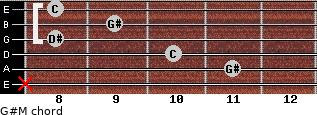 G#M for guitar on frets x, 11, 10, 8, 9, 8