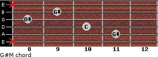 G#M for guitar on frets x, 11, 10, 8, 9, x