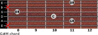 G#M for guitar on frets x, 11, 10, 8, x, 11