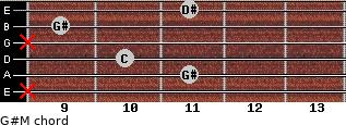 G#M for guitar on frets x, 11, 10, x, 9, 11