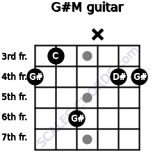 G#M for guitar on frets 4, 3, 6, x, 4, 4