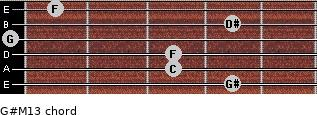 G#M13 for guitar on frets 4, 3, 3, 0, 4, 1