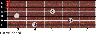 G#M6 for guitar on frets 4, 6, 3, 5, x, x