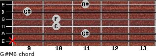 G#M6 for guitar on frets x, 11, 10, 10, 9, 11