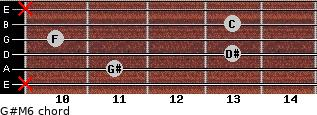 G#M6 for guitar on frets x, 11, 13, 10, 13, x
