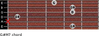 G#-(M7) for guitar on frets 4, x, 1, 4, 4, 3