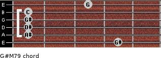 G#M7/9 for guitar on frets 4, 1, 1, 1, 1, 3