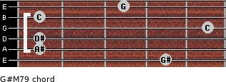 G#M7/9 for guitar on frets 4, 1, 1, 5, 1, 3