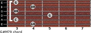 G#M7/9 for guitar on frets 4, 3, 5, 3, 4, 3