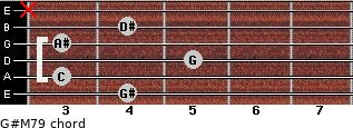 G#M7/9 for guitar on frets 4, 3, 5, 3, 4, x