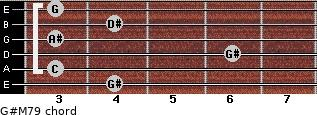 G#M7/9 for guitar on frets 4, 3, 6, 3, 4, 3